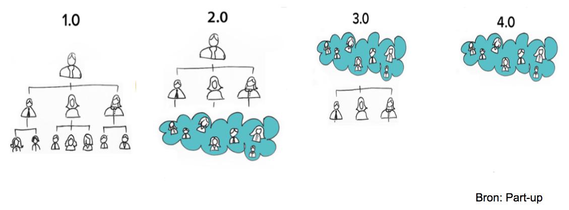 Schema met 1.0, 2.0, 3.0 en 4.0 organisatiestructuren