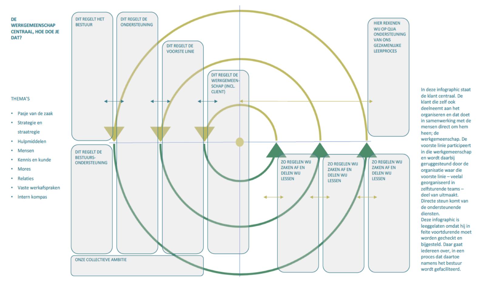 Schema organisatie-onderdelen in verhouding tot elkaar